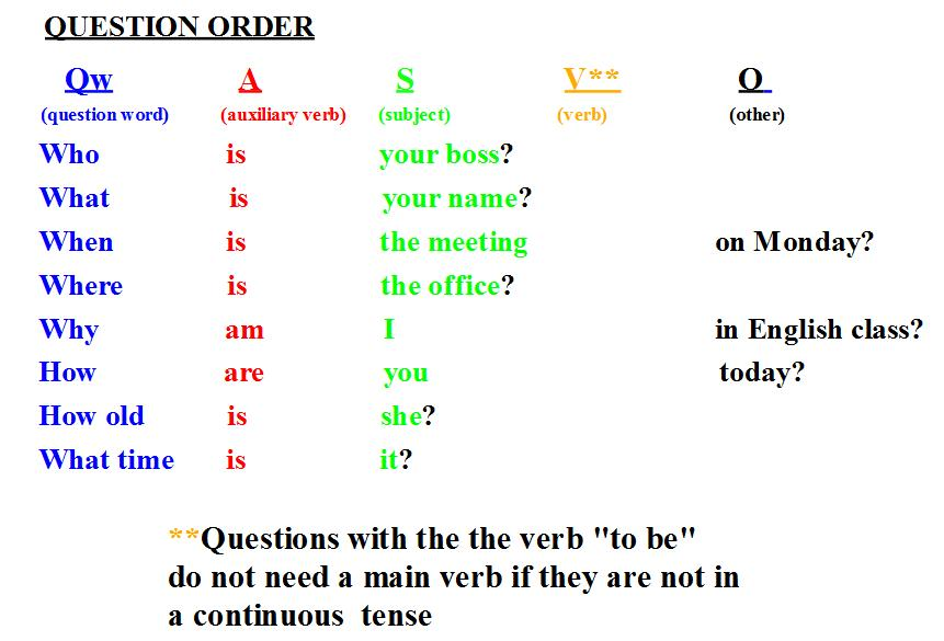 Question Words Worksheets Esl Moreover Data Validation Worksheet Names ...