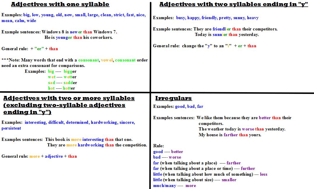 Comparative Adjective Rules